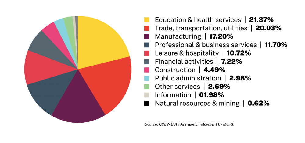 Local Industries Pie Chart