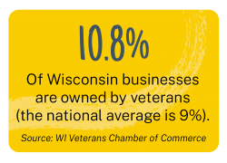 According to the Wisconsin Veterans Chamber of Commerce, 10.8-percent of Wisconsin businesses are owned by veterans, the national average is 9-percent.